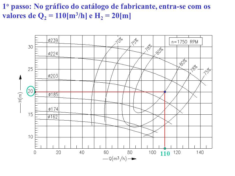 1o passo: No gráfico do catálogo de fabricante, entra-se com os valores de Q2 = 110[m3/h] e H2 = 20[m]
